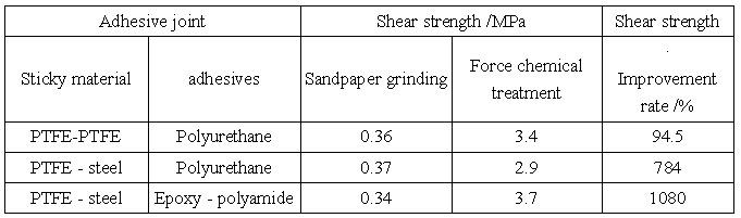 Teflon research paper